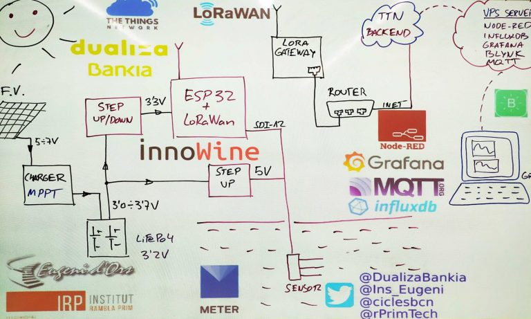 Projecte Iwine